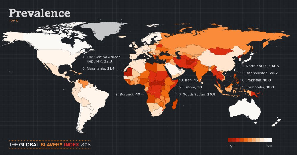 Global Modern slavery index 2018